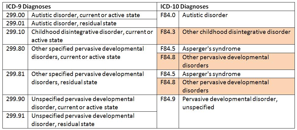 ASD ICD-9 vs ICD-10
